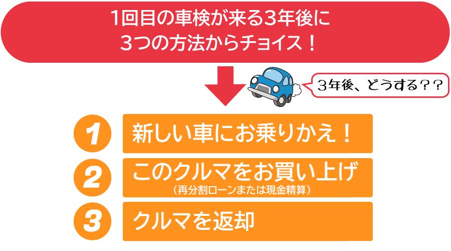 1回目の車検が来る3年後に乗りかえ・乗り続ける・車を返却のうちからお好きな方法を選べます